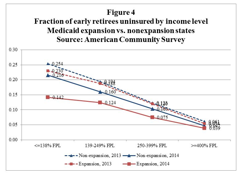 Figure four: Fraction of Early Retirees uninsured by income level medicaid expansion versus nonexpansion states from American Community Survey data