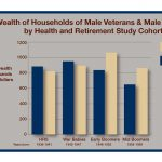 Bar chart tracks household wealth of veterans versus nonveterans by Health and Retirement Study Cohort