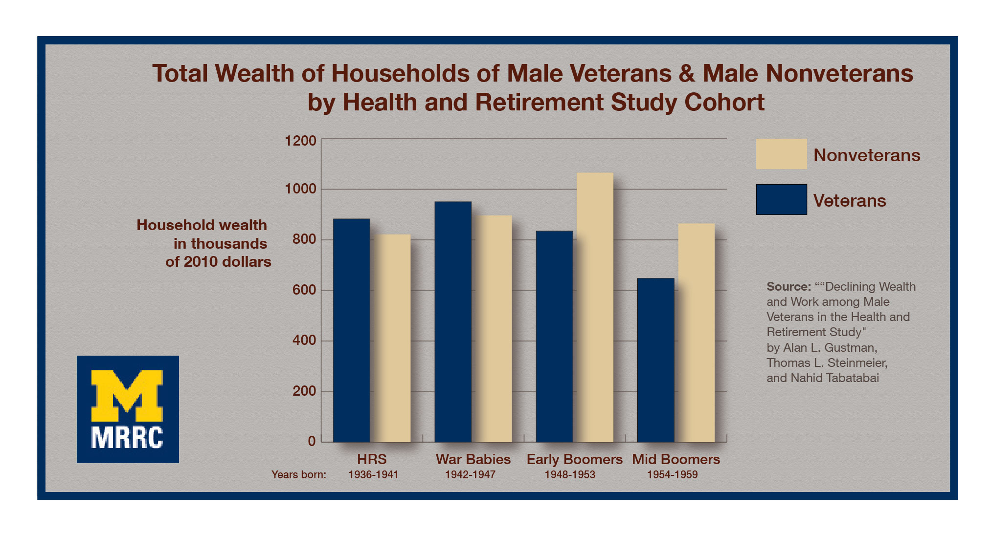 Welfare Of U.S. Vets Has Declined Over Time, Researchers Find