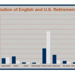 Bar chart compares various types of retirement assets between U.S. and English retirees.