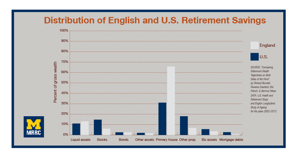 Housing Wealth Differentiates English And U.S. Retirement Savings