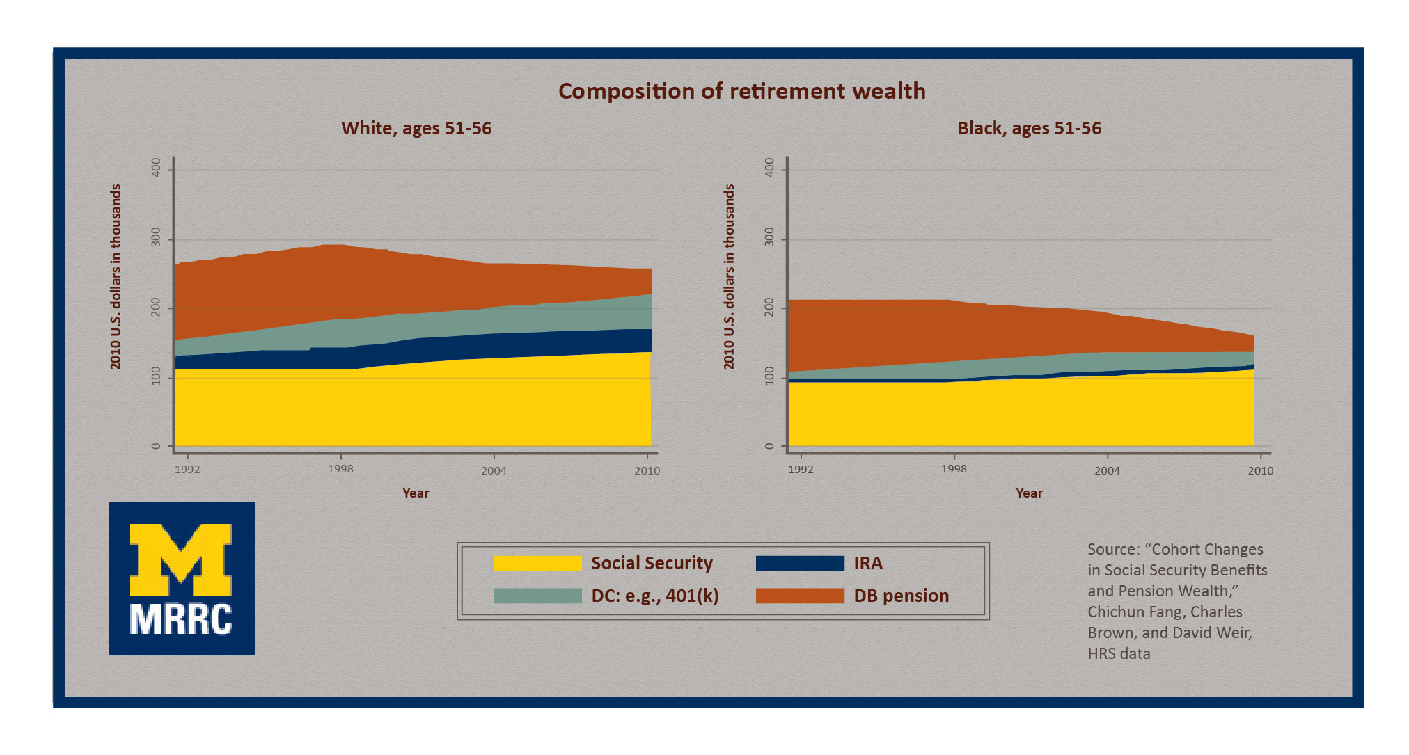 Two graphs showing the composition of retirement wealth for whites, ages 51-56, and blacks, ages 51-56. Blacks have historically relied on pensions for retirement funds, so their retirement savings have suffered more than whites' as pensions have declined.