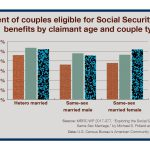 Bar chart shows percentage of couples eligible for Social Security Spousal Benefits by claimant age and couple type. Age 45-54 Age 55-64 Age 65+ Hetero married 46.1 53.5 52 Same-sex married male 36.2 47.8 45.5 Same-sex married female 37.9 46.3 51.8