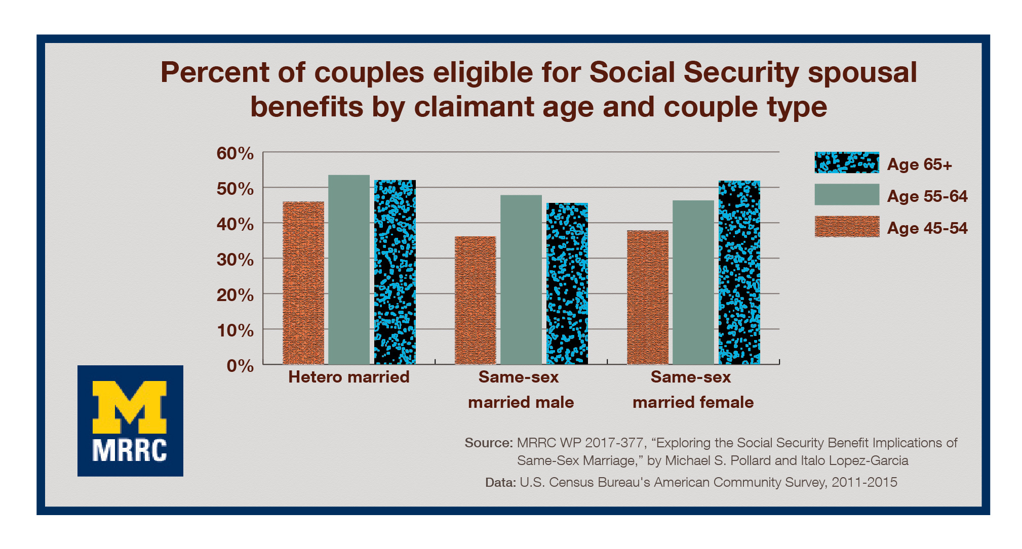 To Have And To Hold: Researchers Investigate How Same-sex Marriage Might Affect Social Security Spousal Benefits