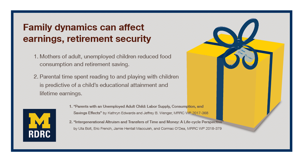"Graphic with a maize gift box with blue ribbon. Text says Family dynamics can affect earnings, retirement security, Two bullet points follow: 1. Mothers of adult, unemployed children reduced food consumption and retirement saving. 2. Parental time spent reading to and playing with children is predictive of a child's educational attainment and lifetime earnings. Sources: 1. ""Parents with an Unemployed Adult Child: Labor Supply, Consumption, and Savings Effects"" by Kathryn Edwards and Jeffrey B. Wenger, MRRC WP 2017-368. 2. ""Intergenerational Altruism and Transfers of Time and Money: A Life-cycle Perspective"" by Uta Bolt, Eric French, Jamie Hentall Maccuish, and Cormac O'Dea, MRRC WP 2018-379"