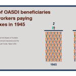 Visual representation of number of OASDI beneficiaries per 100 workers paying OASDI taxes. In 1945, there were two beneficiaries for every 100 covered workers. In 2016, there were 35 beneficiaries per 100 covered workers. Source: 2017 Annual Report of the Board of Trustees of the Federal Old-age and Survivors insurance and the Federal Disability Insurance Trust Funds, Table IV.B3.—Covered Workers and Beneficiaries, Calendar Years 1945-2095.