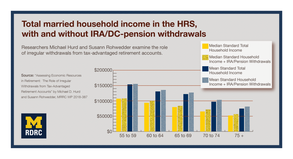 Visual abstract: Total married household income in the H.R.S. with and without I.R.A./D.C.-pension withdrawals: Researchers Michael Hurd and Susann Rohwedder examine the role of irregular withdrawals from tax-advantaged retirement accounts. Bar graphs show information in Table 4 of Working Paper 387.