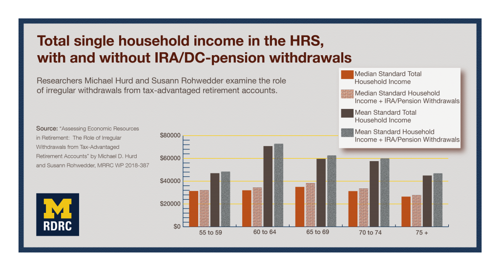 Visual abstract: Total single household income in the H.R.S. with and without I.R.A./D.C.-pension withdrawals: Researchers Michael Hurd and Susann Rohwedder examine the role of irregular withdrawals from tax-advantaged retirement accounts. Bar graphs show information in Table 4 of Working Paper 387.
