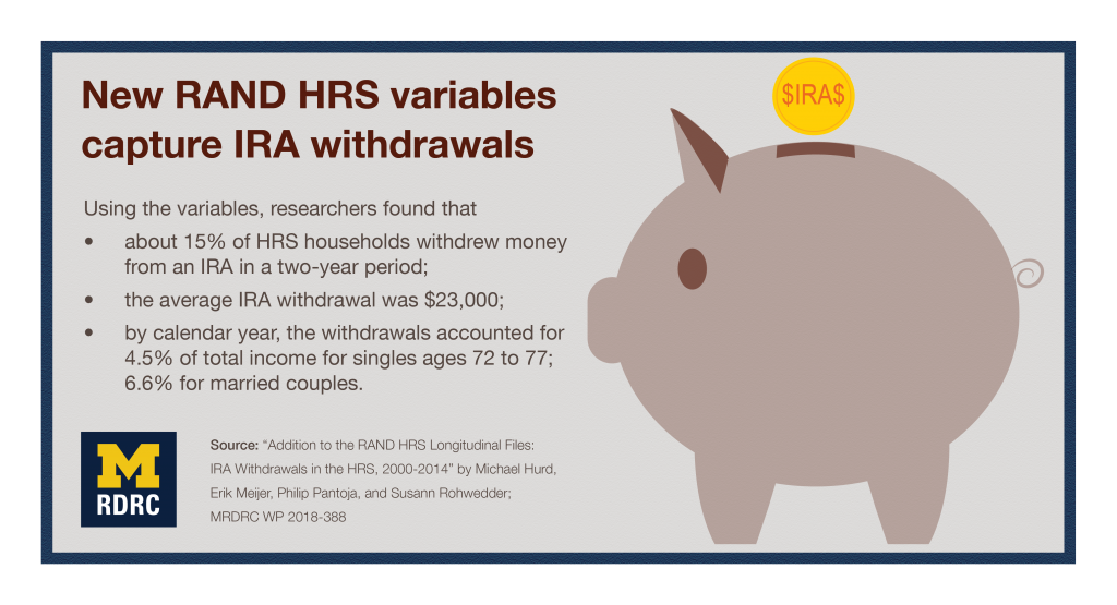 Visual abstract for New RAND H.R.S. variables capture I.R.A. withdrawals. Using the variables, researchers found that about 15% of HRS households withdrew money from an IRA in a two-year period; the average IRA withdrawal was $23,000; by calendar year, the withdrawals accounted for 4.5% of total income for singles ages 72 to 77; 6.6% for married couples.