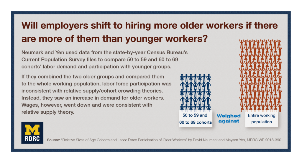 Visual abstract: Will employers shift to hiring more older workers if there are more of them than younger workers? Neumark and Yen used data from the state-by-year Census Bureau's Current Population Survey files to compare 50 to 59 and 60 to 69 cohorts' labor demand and participation with younger groups. If they combined the two older groups and compared them to the whole working population, labor force participation was inconsistent with relative supply/cohort crowding theories. Instead, they saw an increase in demand for older workers. Wages, however, went down and were consistent with relative supply theory.