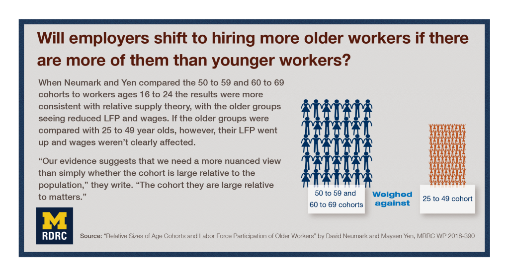 "Visual abstract: Will employers shift to hiring more older workers if there are more of them than younger workers? When Neumark and Yen compared the 50 to 59 and 60 to 69 cohorts to workers ages 16 to 24 the results were more consistent with relative supply theory, with the older groups seeing reduced LFP and wages. If the older groups were compared with 25 to 49 year olds, however, their LFP went up and wages weren't clearly affected. ""Our evidence suggests that we need a more nuanced view than simply whether the cohort is large relative to the population,"" they write. ""The cohort they are large relative to matters."""